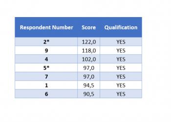 Wyniki III rekrutacji do projektu PROM NAWA [The results of 3rd recruitment process to PROM programme]